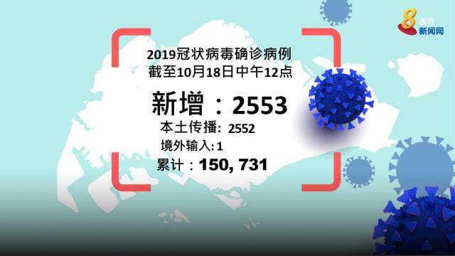 本地新增2553起病例 累计病例超过15万起