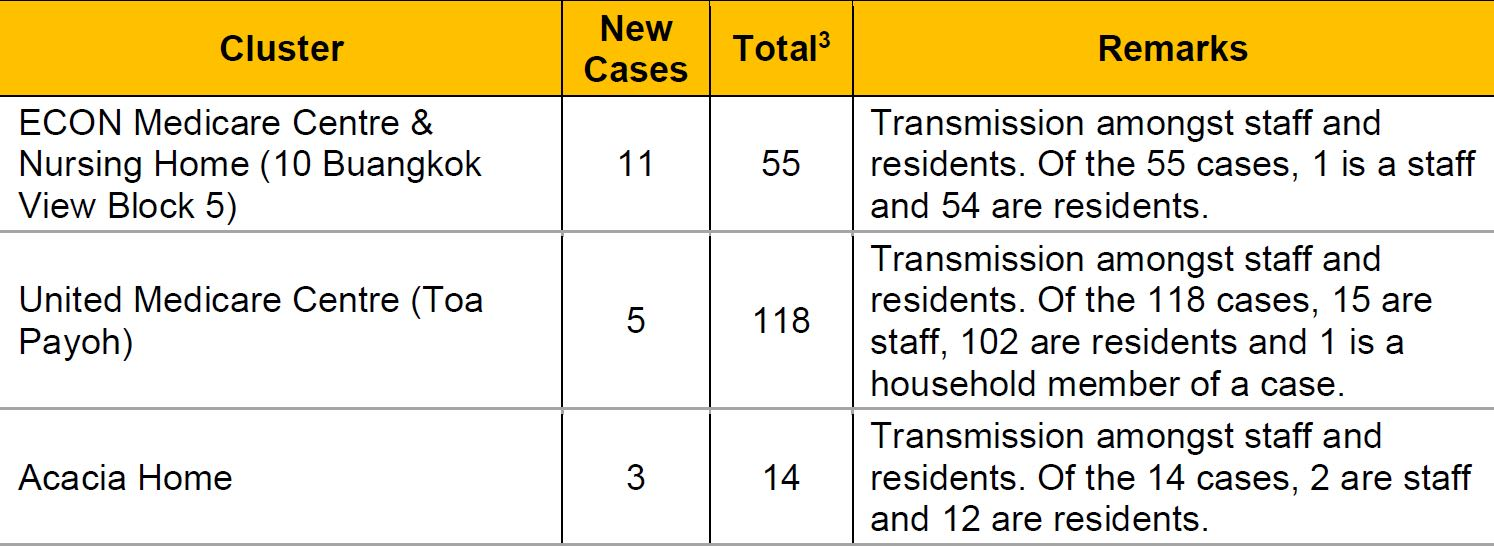Eight more COVID-19 deaths, 3,445 new cases in Singapore
