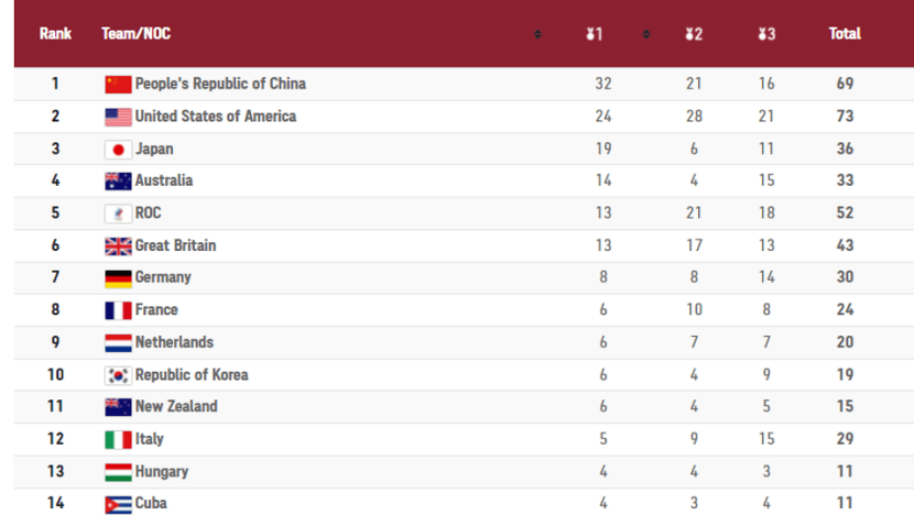 Commentary: The Olympics medal tally skews towards bigger and richer countries