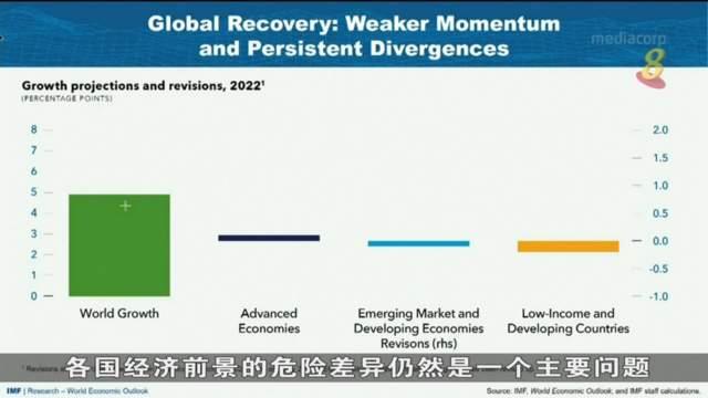 国际组织把今年全球经济增长预测调低至5.9%