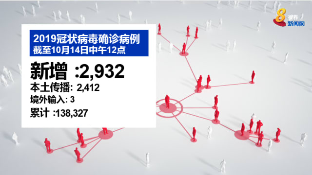 比昨天稍回落 本地新增2932起确诊病例