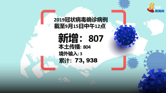本地新增804起本土病例 238人超过60岁