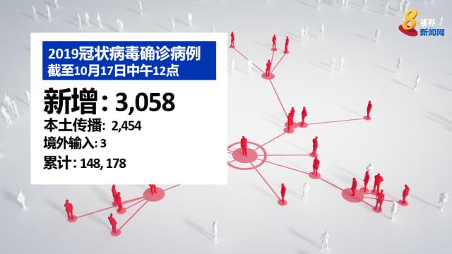 本地新增3058起病例 连续三天超过3000起