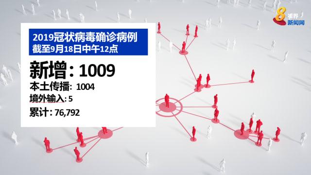 本地新增1004起本土病例 时隔近17个月再破千
