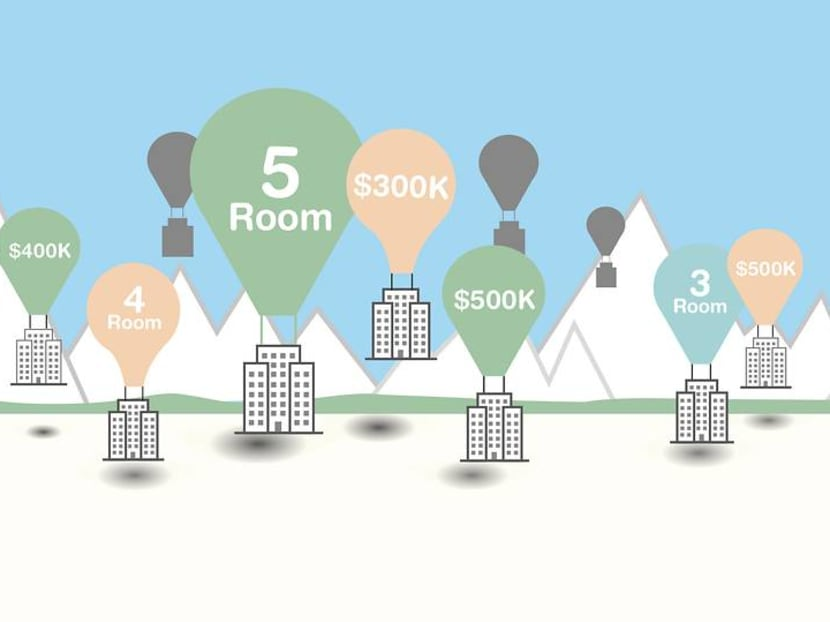 Which type of HDB flat gives the best returns: 3-room, 4-room or 5-room?