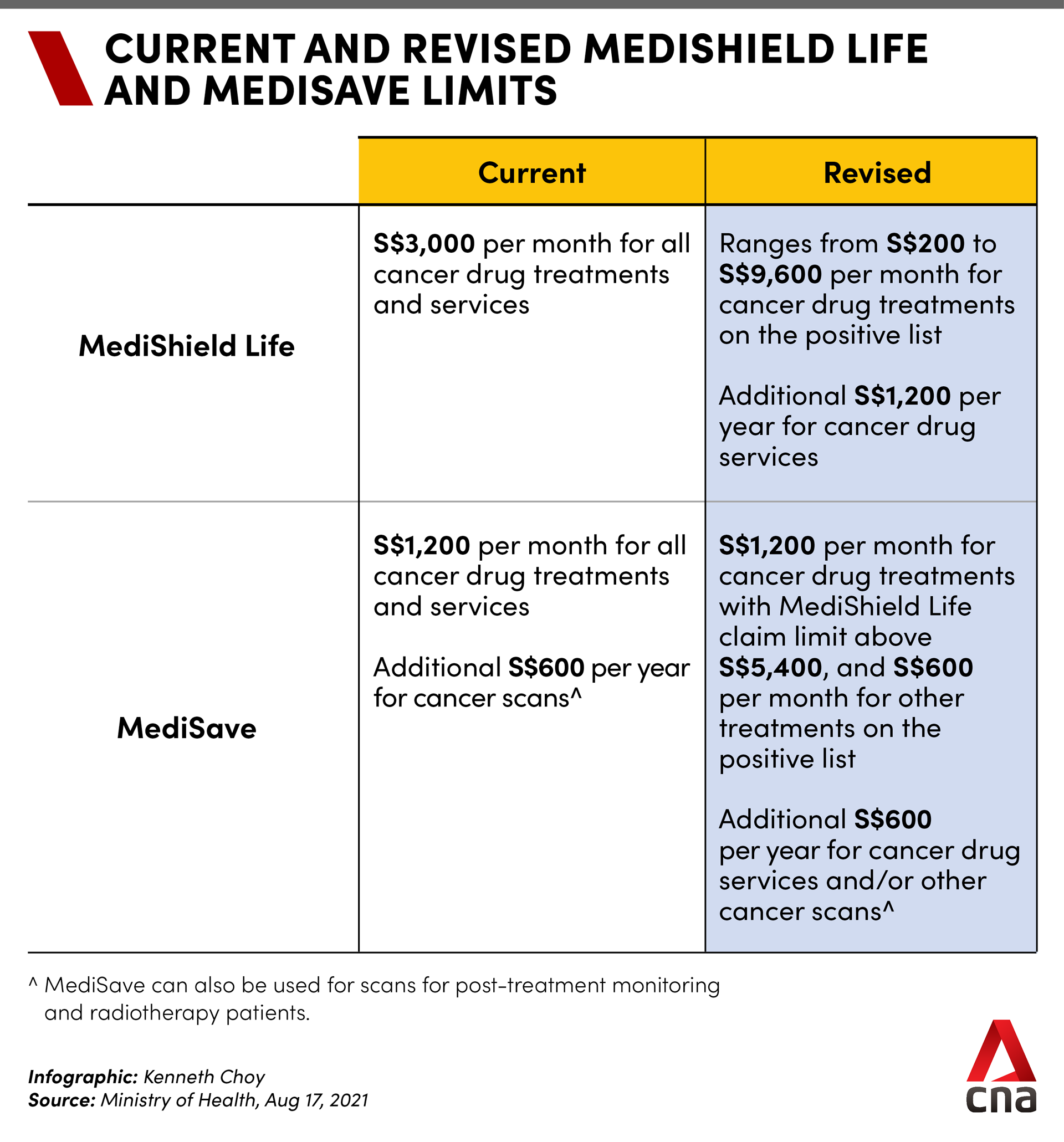 Current and revised MediShield Life and MediSave limits