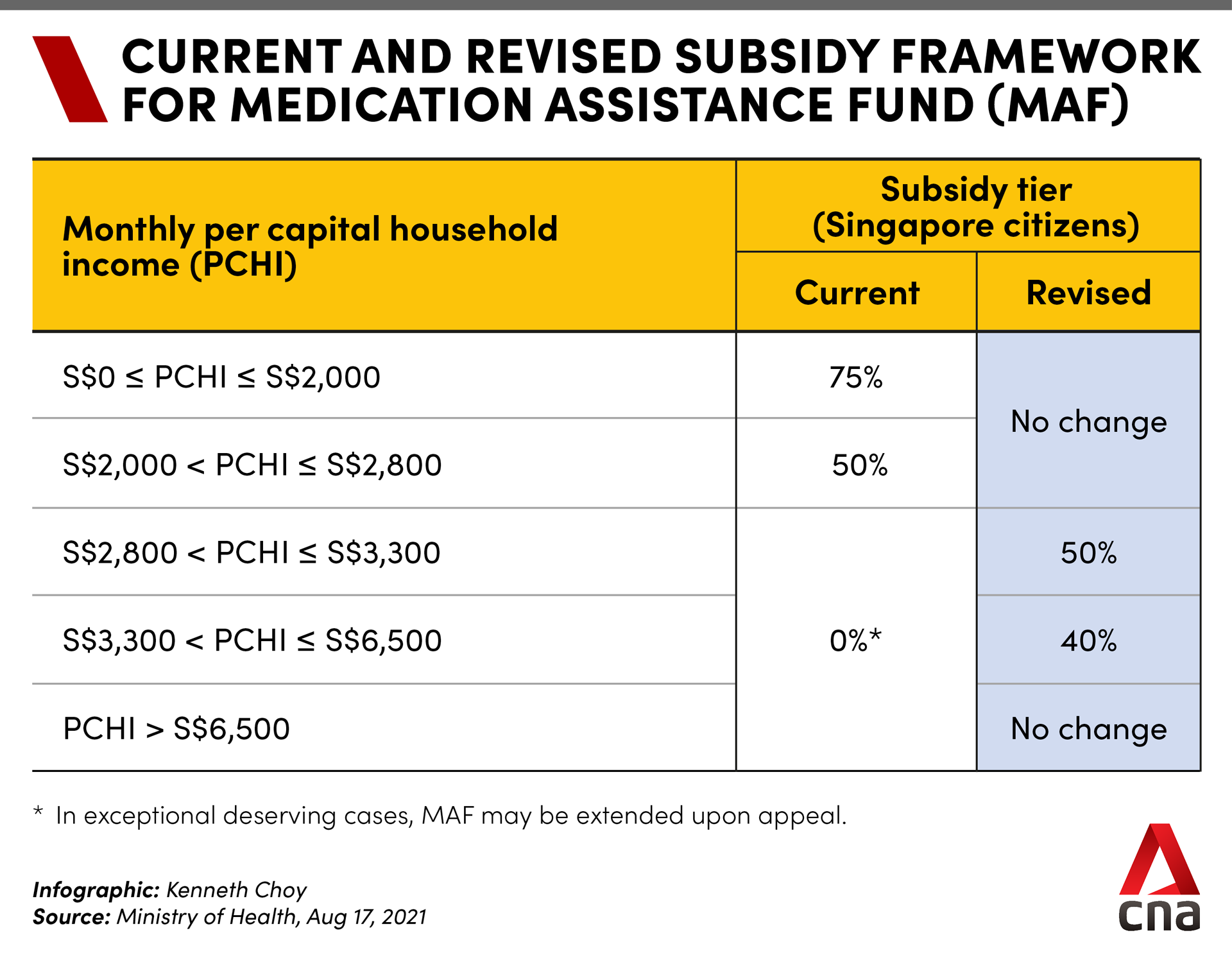 Current and revised subsidy framework for Medication Assistance Fund