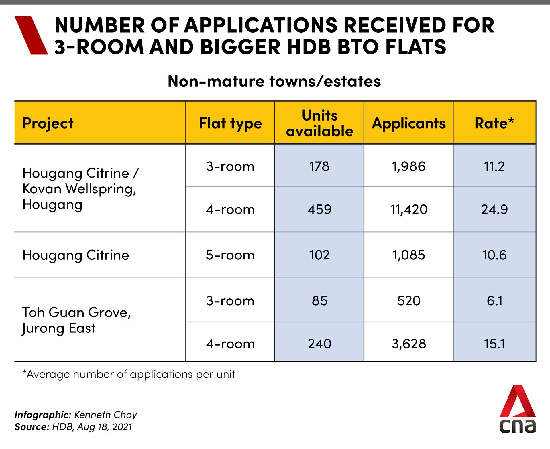 BTO Aug applications non-mature
