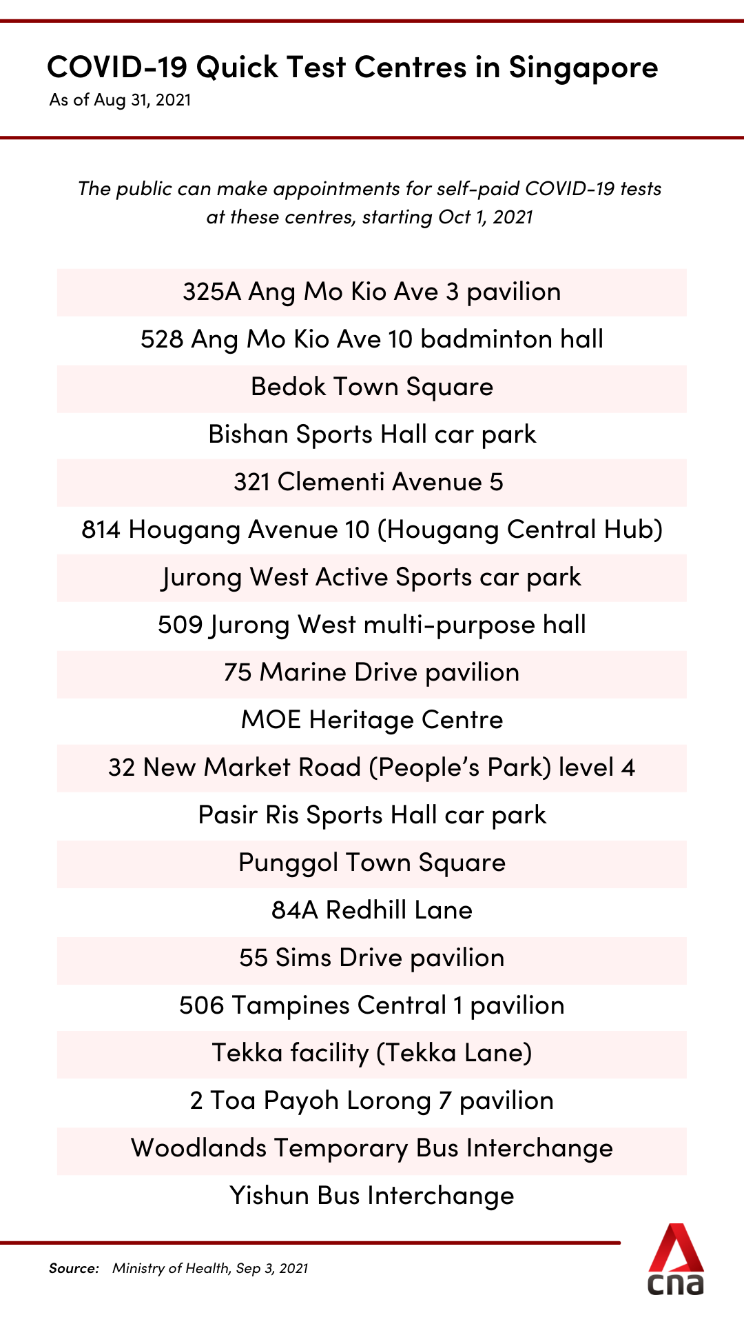 covid-19 quick test centres singapore aug 31 list