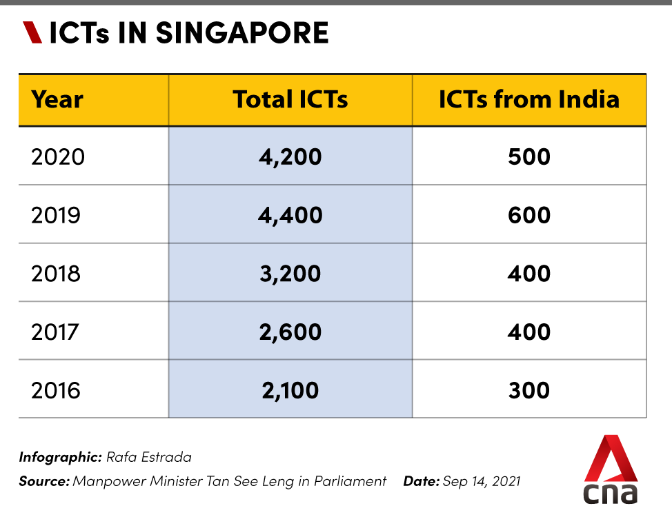 icts in singapore