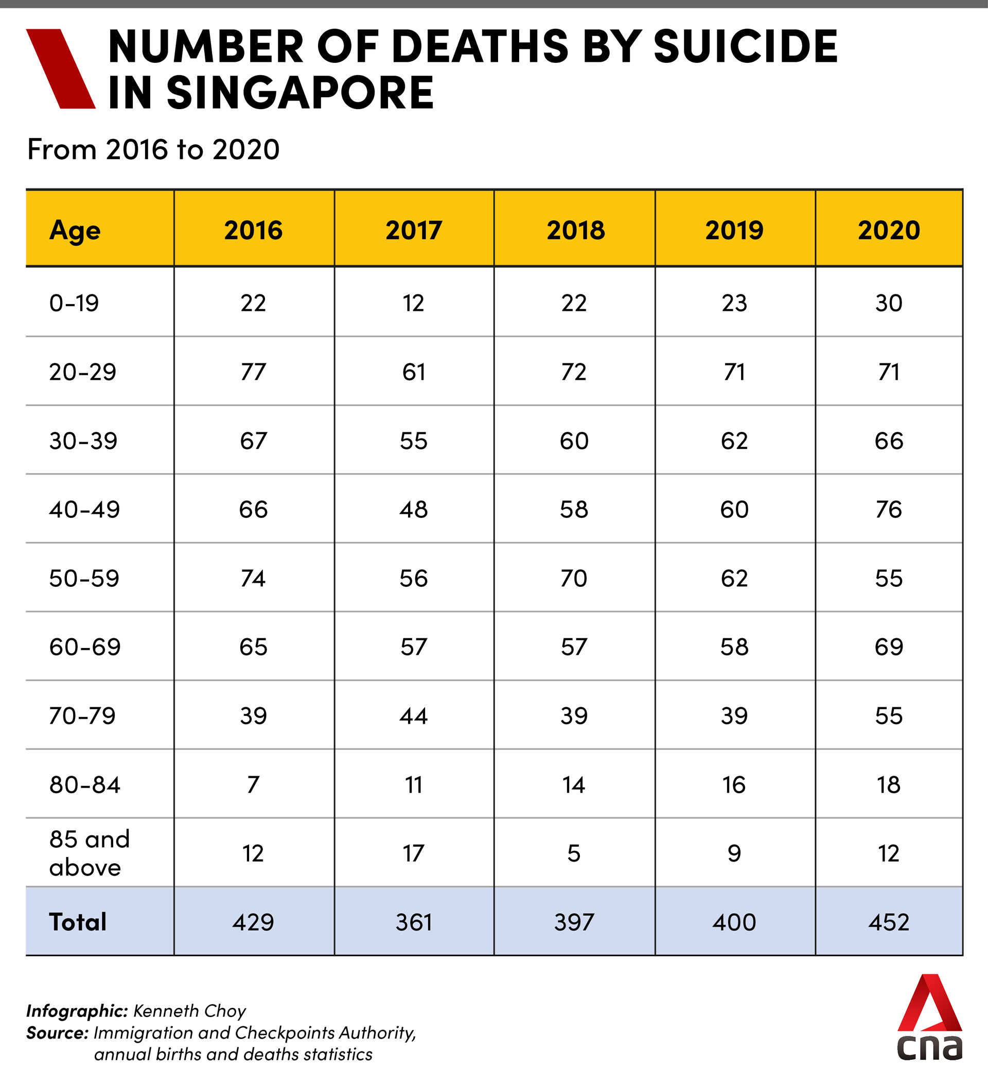 Deaths by suicide in Singapore